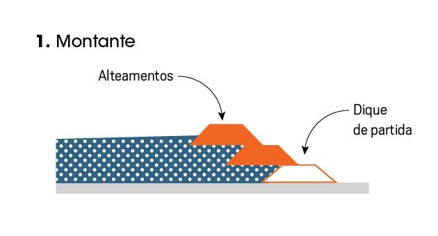 Representação do modelo de uma barragem do modelo de montante (Foto: Editora Globo )