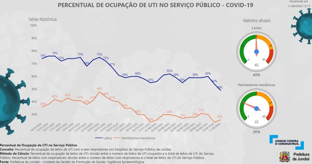 Jundiaí tem menos de 50% dos leitos de UTI para Covid ocupados na rede pública