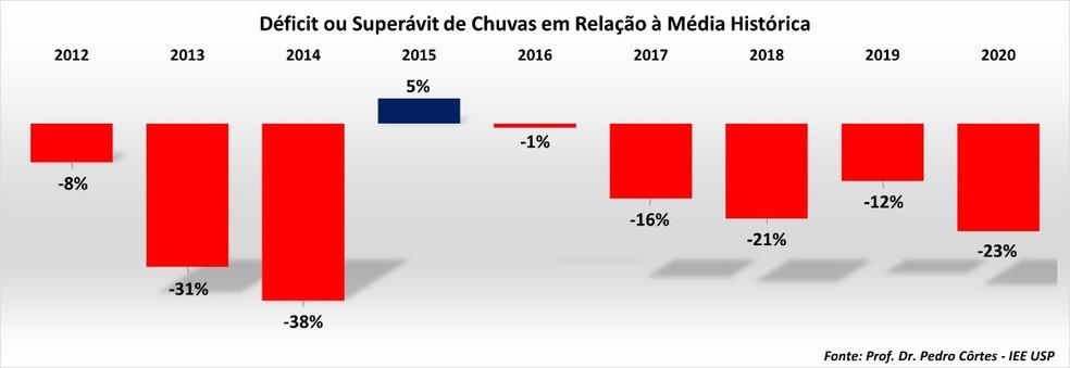 Gráfico mostra déficit de chuvas desde 2016 — Foto: Reprodução/Divulgação