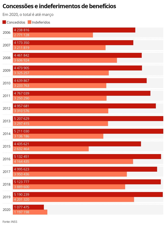 Benefícios concedidos e negados ano a ano — Foto: Editoria de Economia/G1