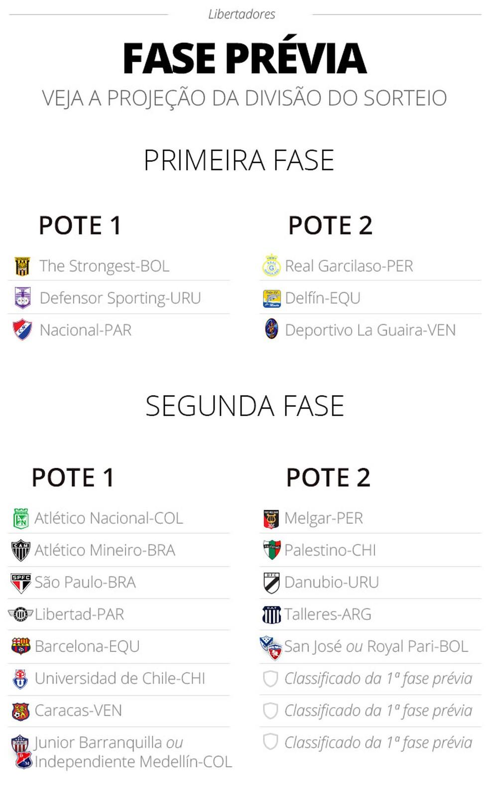 Potes da fase prévia da Libertadores — Foto: Infoesporte