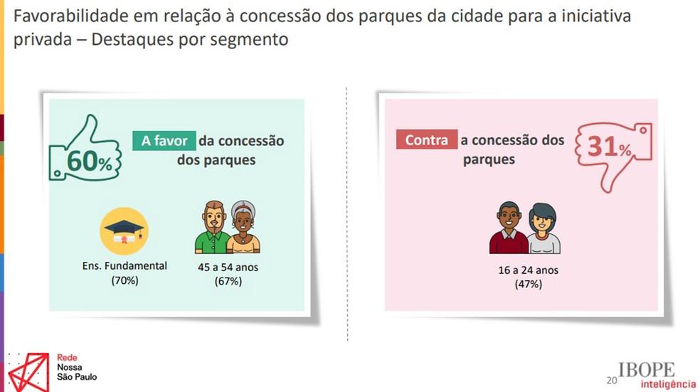 Maior parte dos paulistanos é a favor da concessão de parques para a iniciativa privada. A proposta tem maior adesão entre adultos acima de 45 anos e maior resistência entre jovens de 16 a 24 anos. Imagem: Divulgação/Rede Nossa São Paulo.