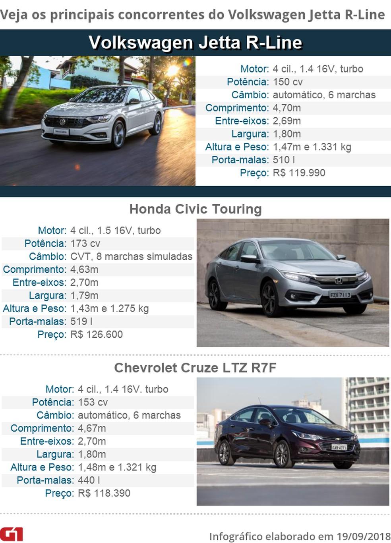 Tabela de concorrentes do Volkswagen Jetta — Foto: Fotos: Divulgação e Marcelo Brandt/G1