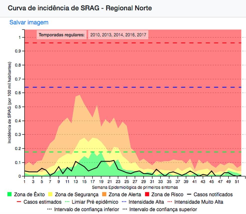 Gráfico mostra curva de incidência de SRAG na regional norte (que engloba os estados de Acre, Rondônia, Amazonas, Roraima, Amapá e Pará) em 2015.  — Foto: Reprodução/InfoGripe Fiocruz