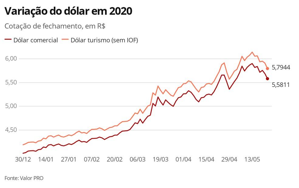 Dólar - 21.05.2020 — Foto: Economia G1