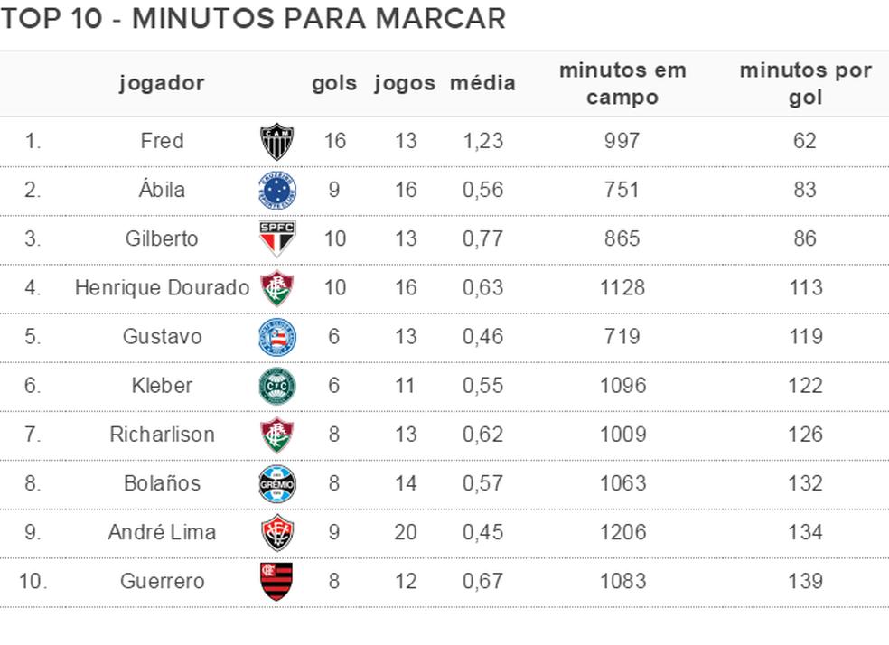 Tabela minutos para marcar (Foto: GloboEsporte.com)