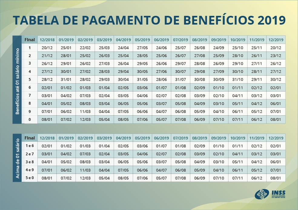 d43419b8d18 ... Calendário de pagamentos do INSS em 2019 — Foto  INSS Reprodução