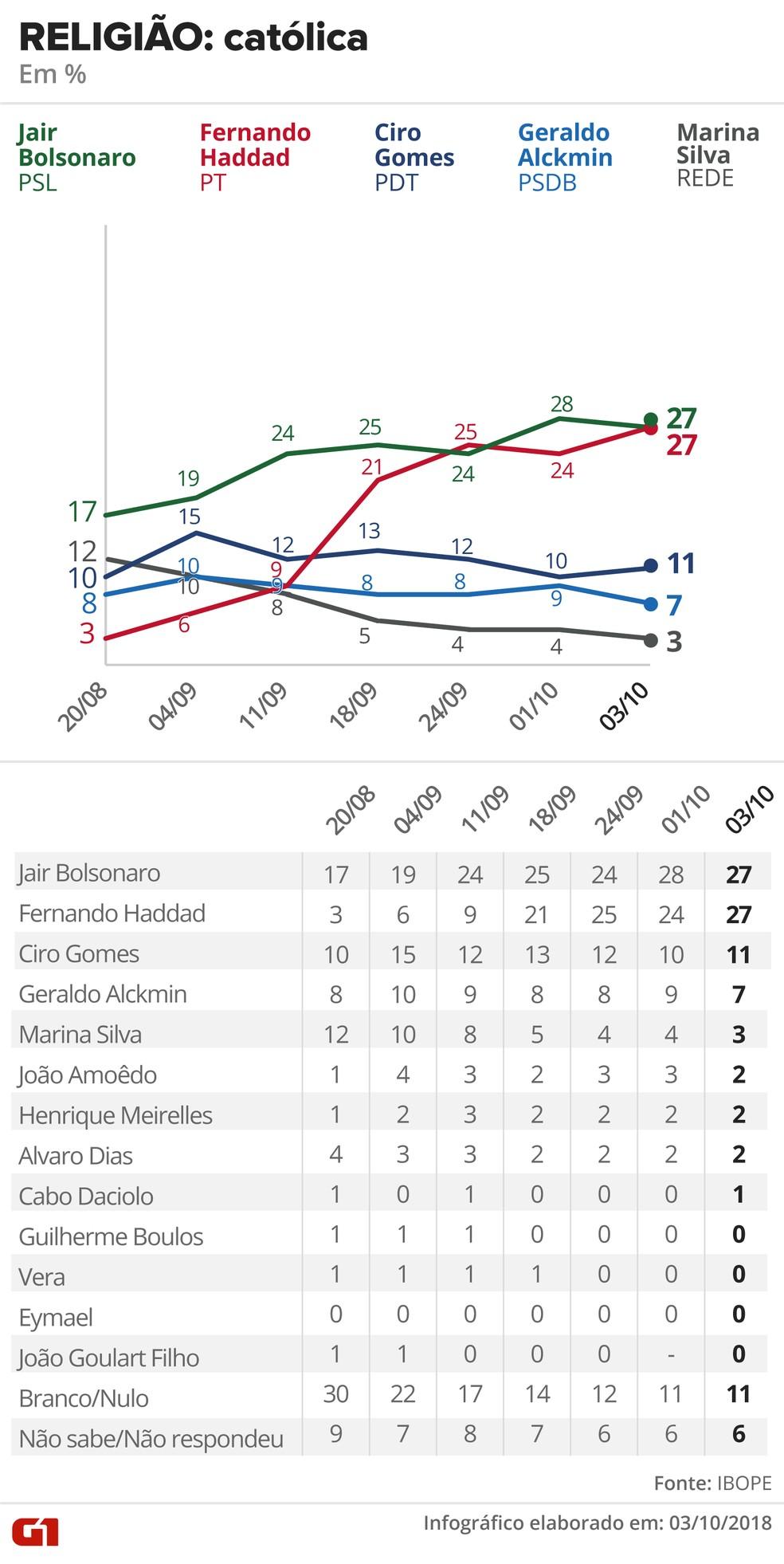 Pesquisa Ibope - 3 de outubro de 2018 - intenção de voto entre eleitores católicos — Foto: Arte/G1