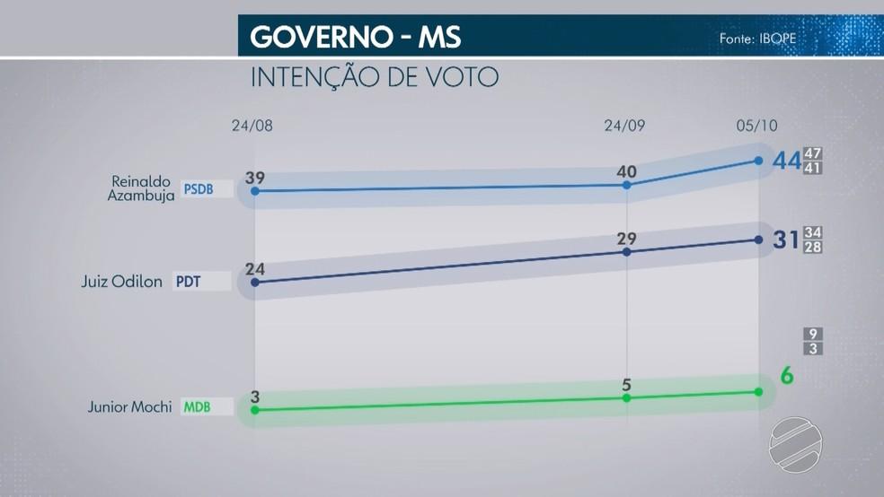 Ibope também pesquisou intenção de votos totais para o governo de Mato Grosso do Sul. — Foto: TV Morena/Reprodução