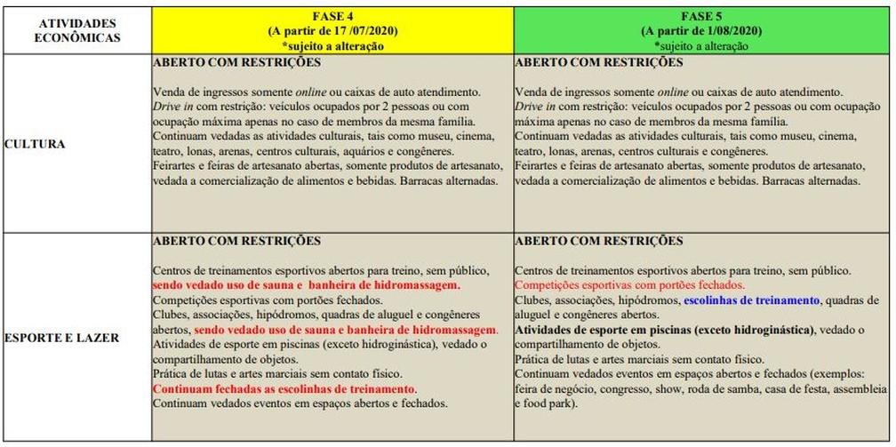 Fase 5 da flexibilização no Rio: cultura, esporte e lazer — Foto: Reprodução/Prefeitura do Rio