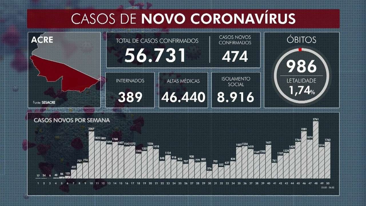 Acre confirma mais quatro mortes por Covid-19 nesta sexta-feira (26)