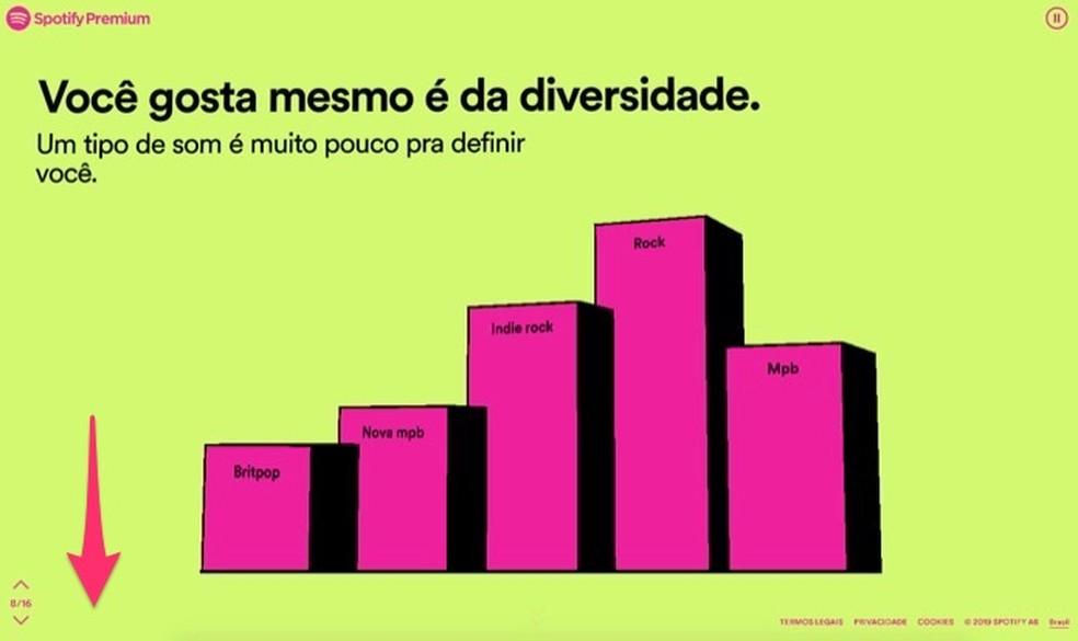 Gráfico com os gêneros musicais mais ouvidos por uma conta do Spotify em 2019 — Foto: Reprodução/Marvin Costa