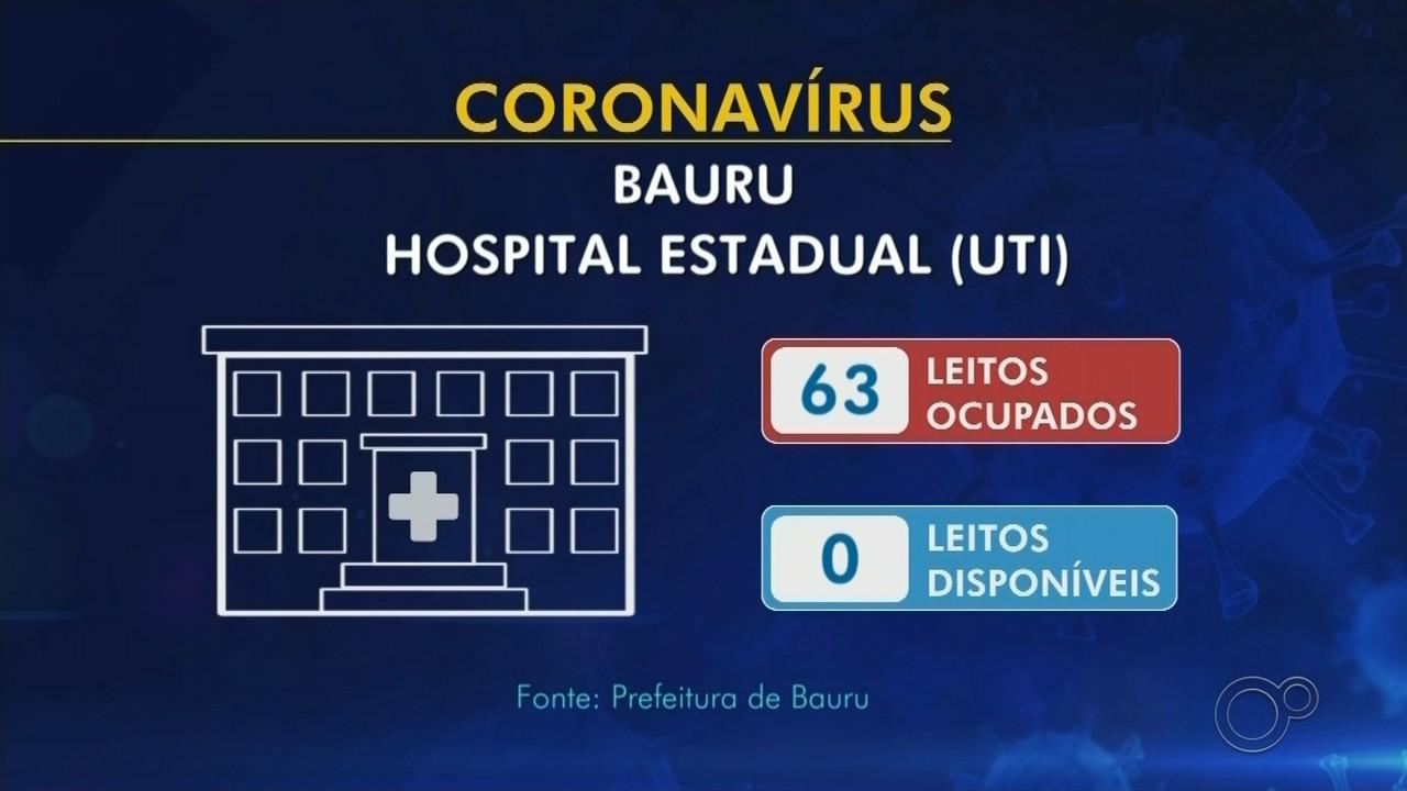 Hospitais do centro-oeste paulista registram taxa de ocupação de 100% para Covid-19