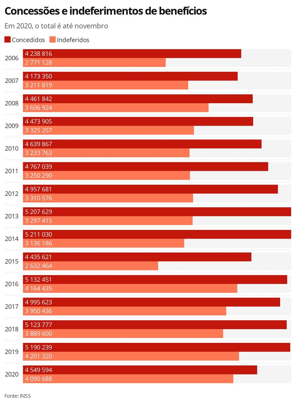 Benefícios concedidos e negados ano a ano — Foto: Economia G1