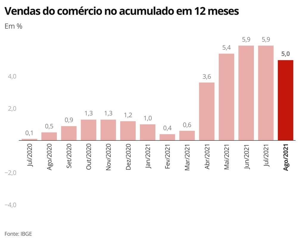 Indicador acumulado em 12 meses recua após 6 meses em trajetória ascendente — Foto: Economia/g1