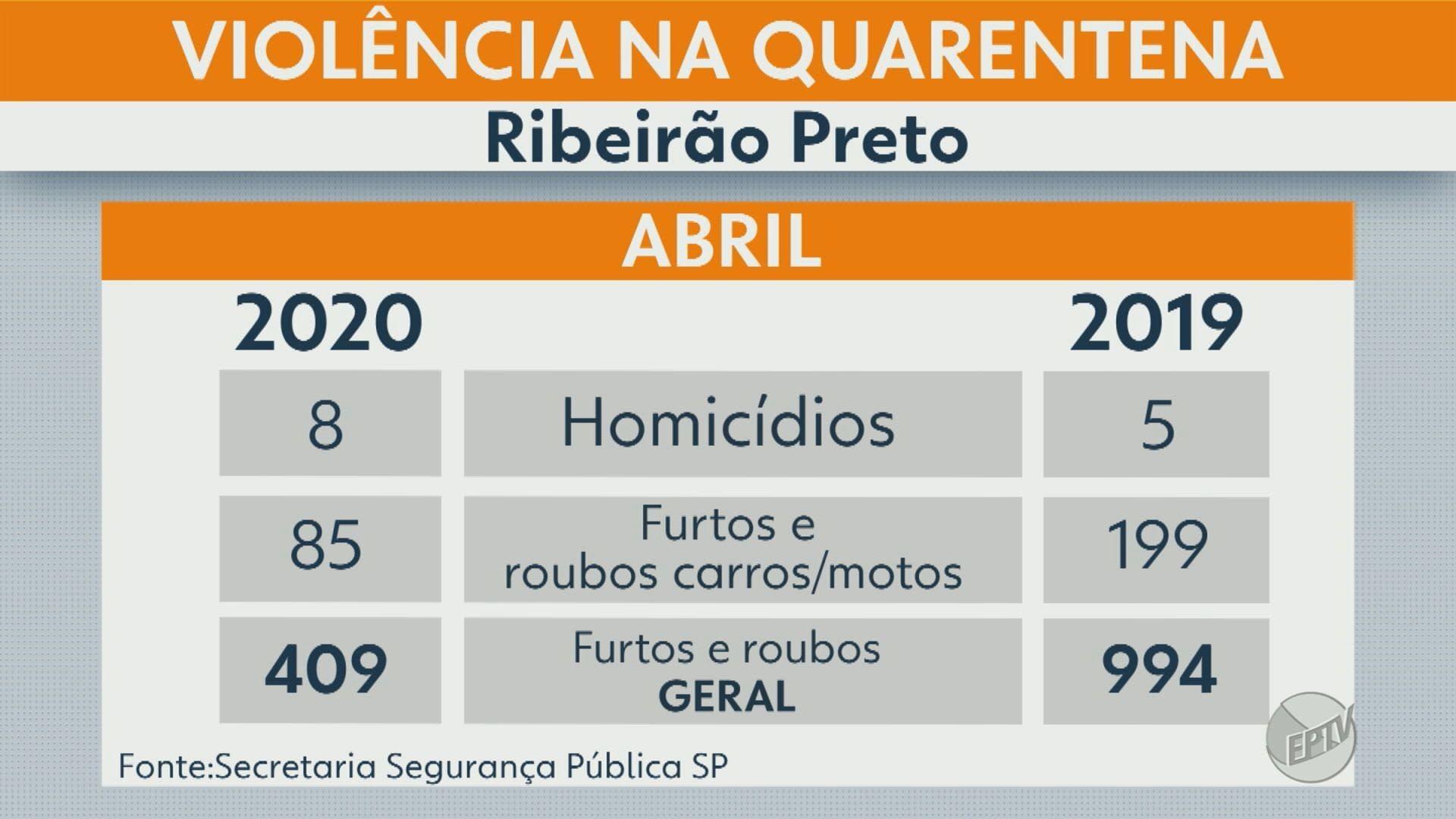 VÍDEOS: EPTV 1 Ribeirão Preto de quinta-feira, 28 de maio