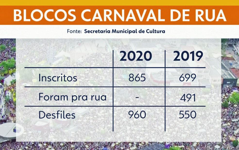 Veja a comparação dos blocos de rua em 2019 e 2020 — Foto: TV Globo/Reprodução
