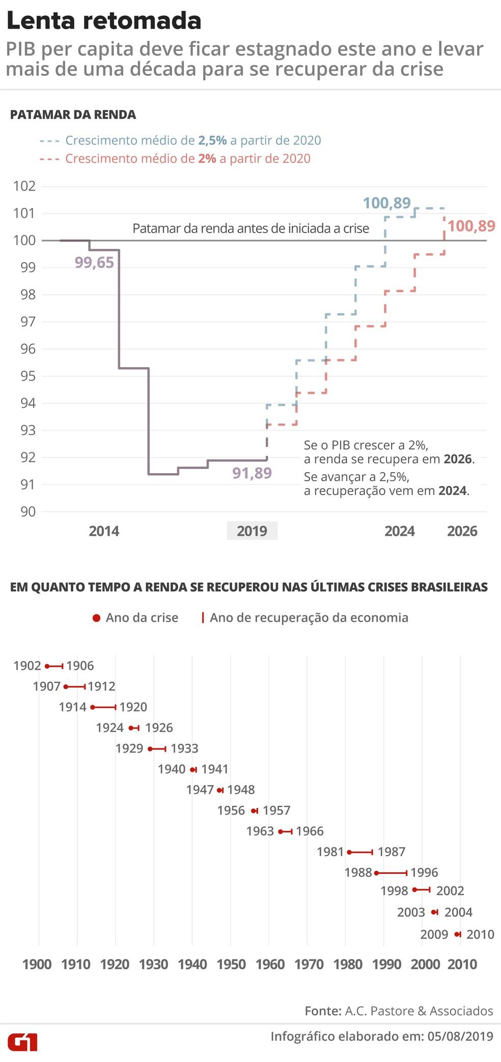 Com economia patinando, renda do brasileiro deve ficar estagnada este ano