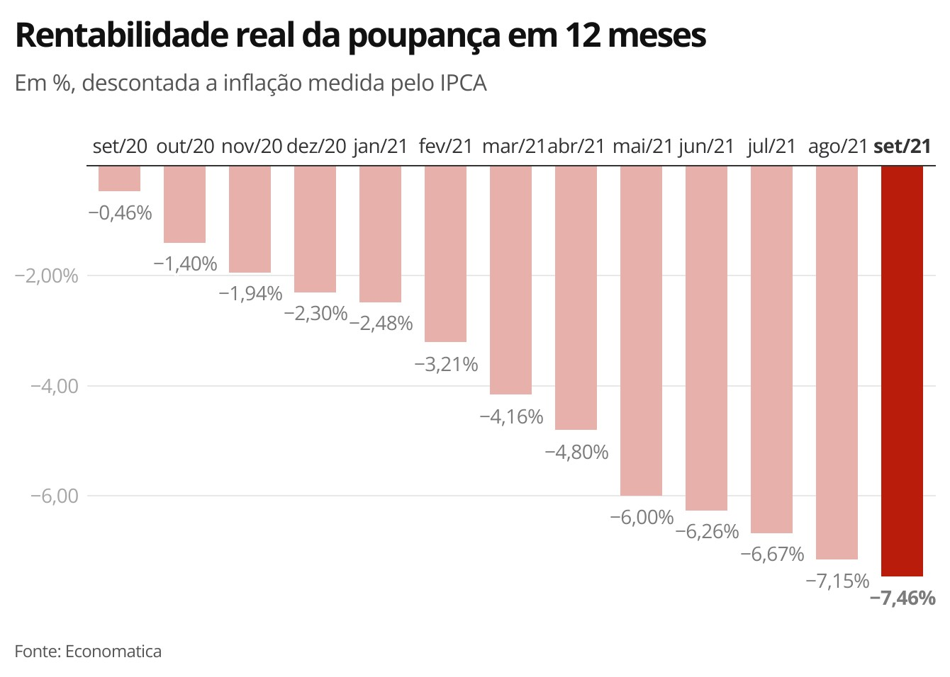 Selic a 7,75%: veja como fica a rentabilidade da poupança e de outros investimentos