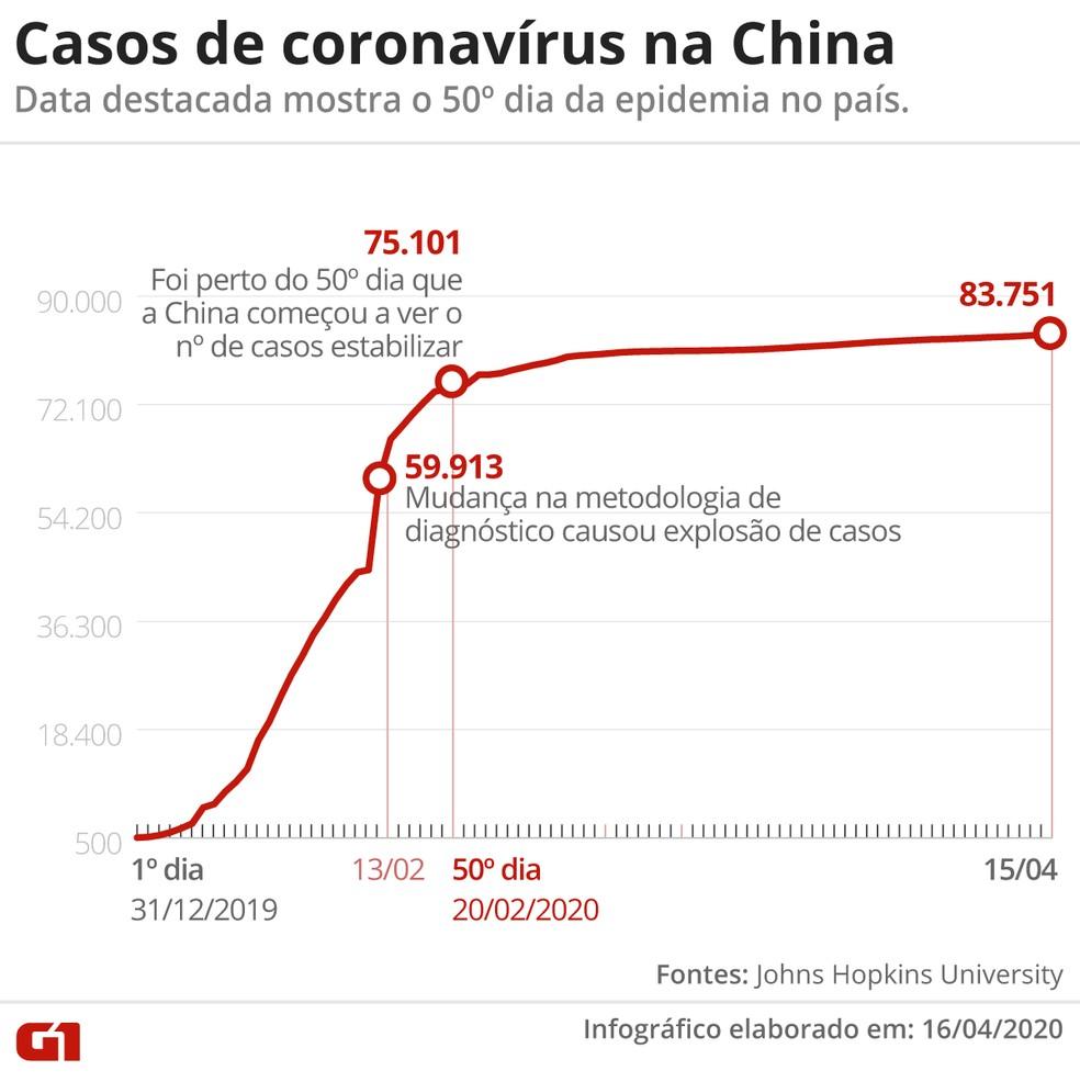 Casos de coronavírus na China  — Foto: G1