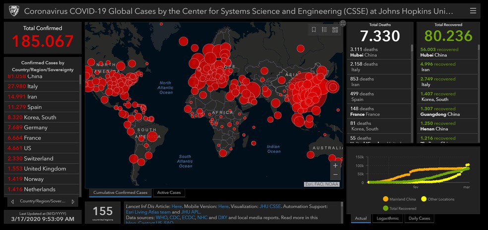 Site da Universidade Johns Hopkins monitora em tempo real número de casos confirmados do novo coronavírus — Foto: Reprodução/Universidade Johns Hopkins