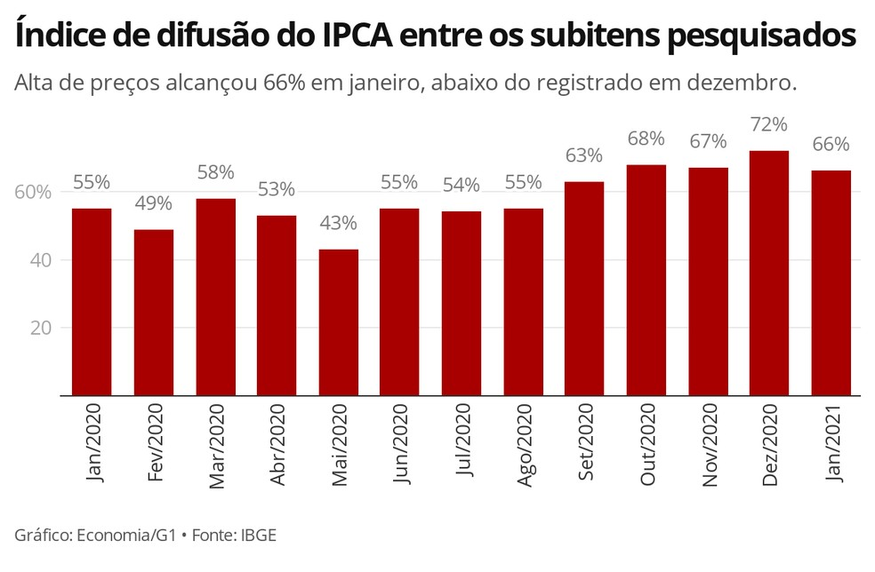 Espalhamento da alta de preços desacelerou na passagem de dezembro para janeiro, segundo o IBGE — Foto: Economia/G1
