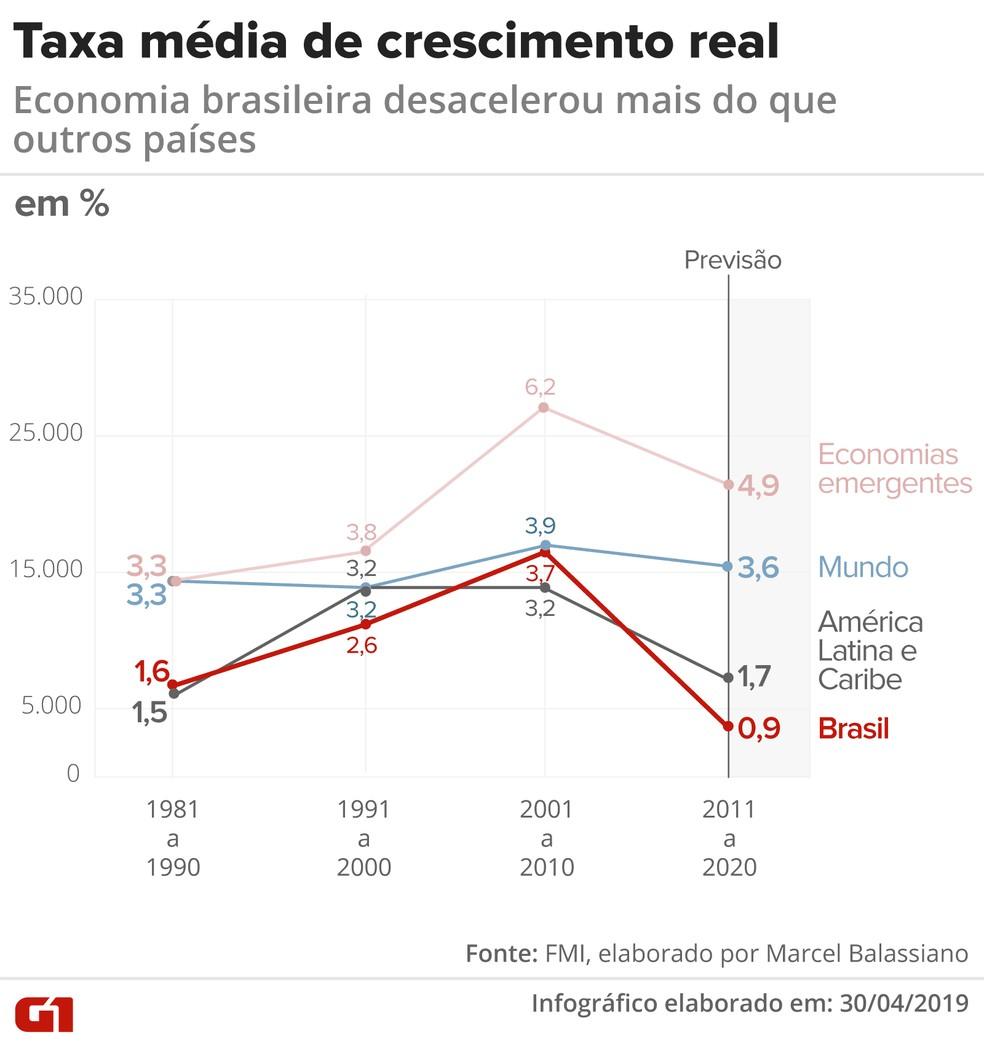 Taxa média de crescimento real — Foto: Arte/G1