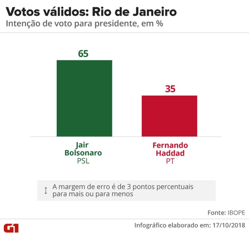 Pesquisa Ibope - 2º turno - Rio de Janeiro - votos válidos no estado  — Foto: Arte/G1