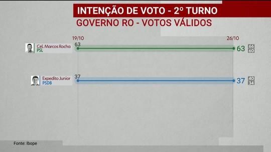 Ibope divulga pesquisa de intenção de voto para o governo de Rondônia