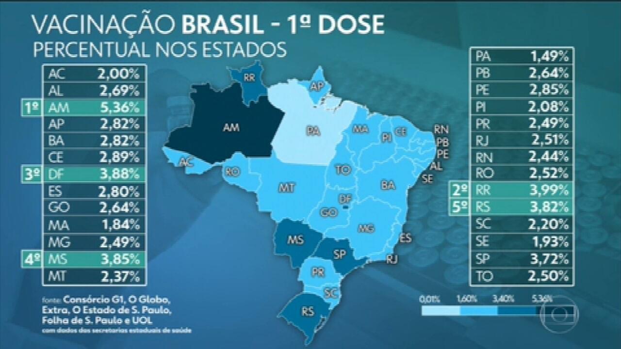 Brasil já aplicou ao menos uma dose de vacina em mais de 6,17 milhões, aponta consórcio de veículos de imprensa