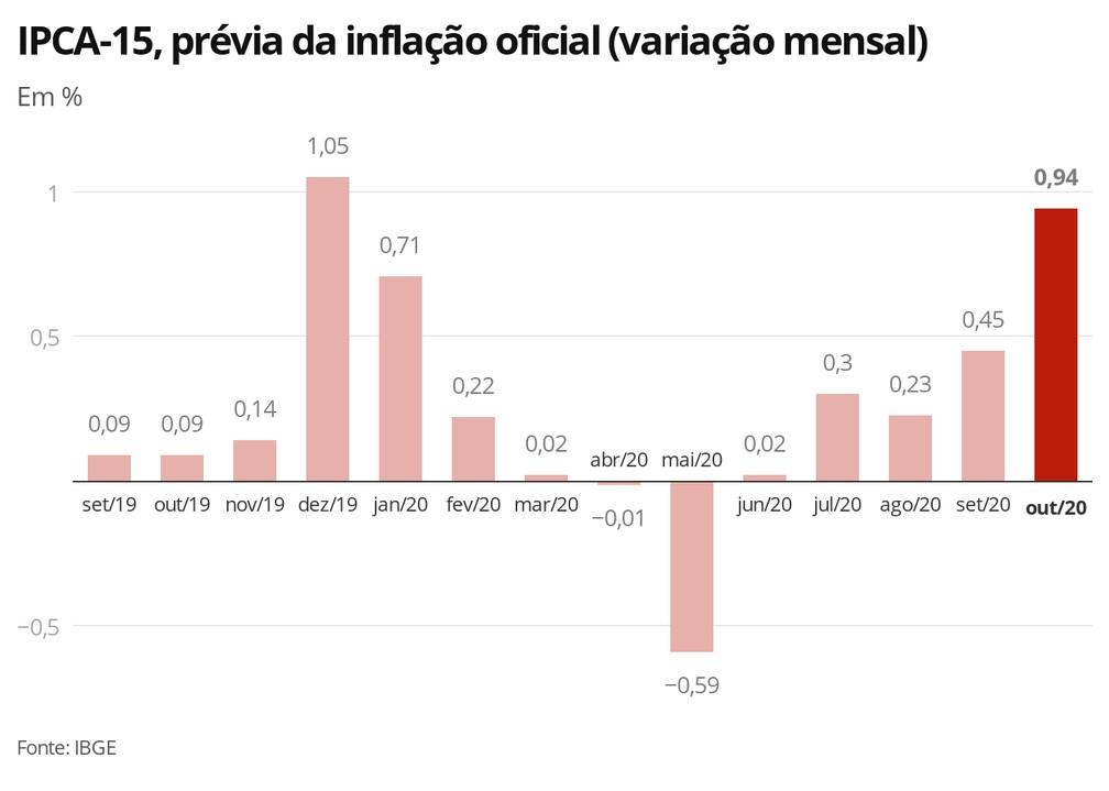 IPCA-15: prévia da inflação oficial acelera a 0,94% em outubro — Foto: Economia G1