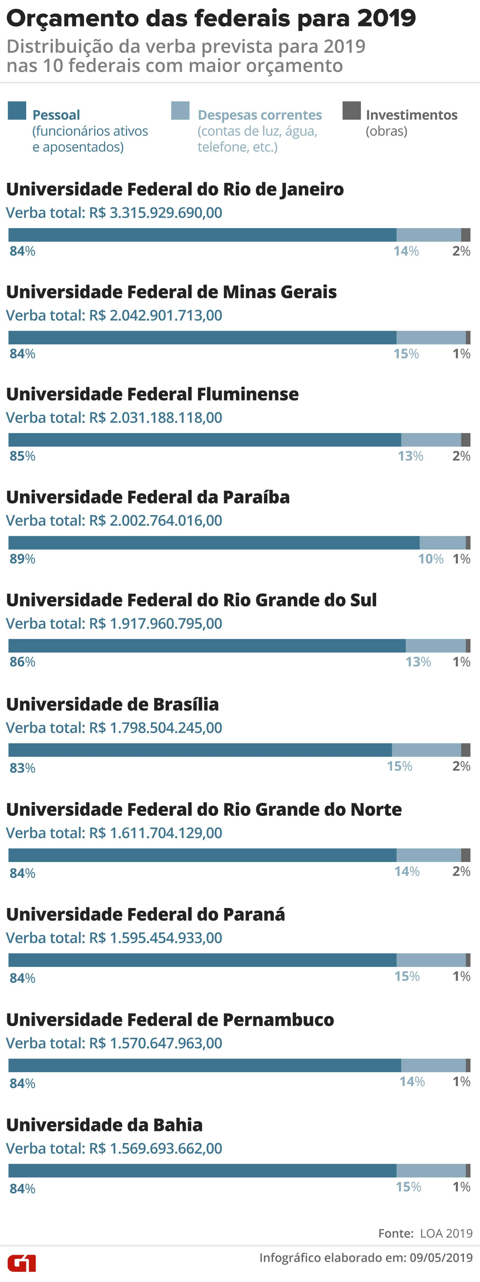 Cortes na educação vão afetar aulas a partir de agosto, dizem universidades federais - Notícias - Plantão Diário