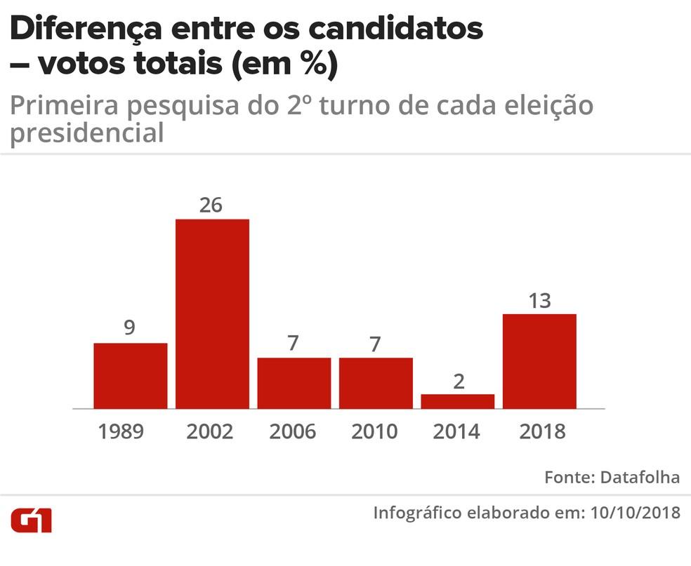 Diferença entre os candidatos, votos totais (em %), primeira pesquisa do 2º turno — Foto: Karina Almeida / G1 Arte