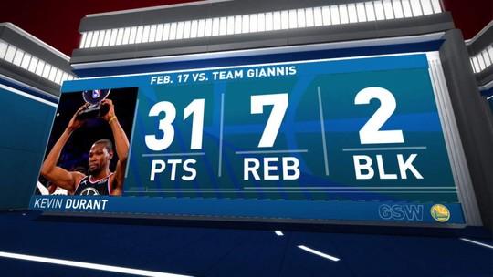 Kevin Durant faz 31 pontos e é o destaque do All-Star Game
