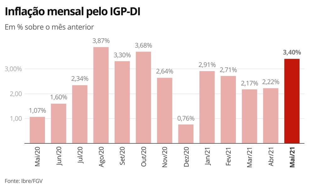 IGP-DI aumenta 3,40% em maio e sobe mais de 36% em 12 meses, mostra FGV — Foto: Economia G1