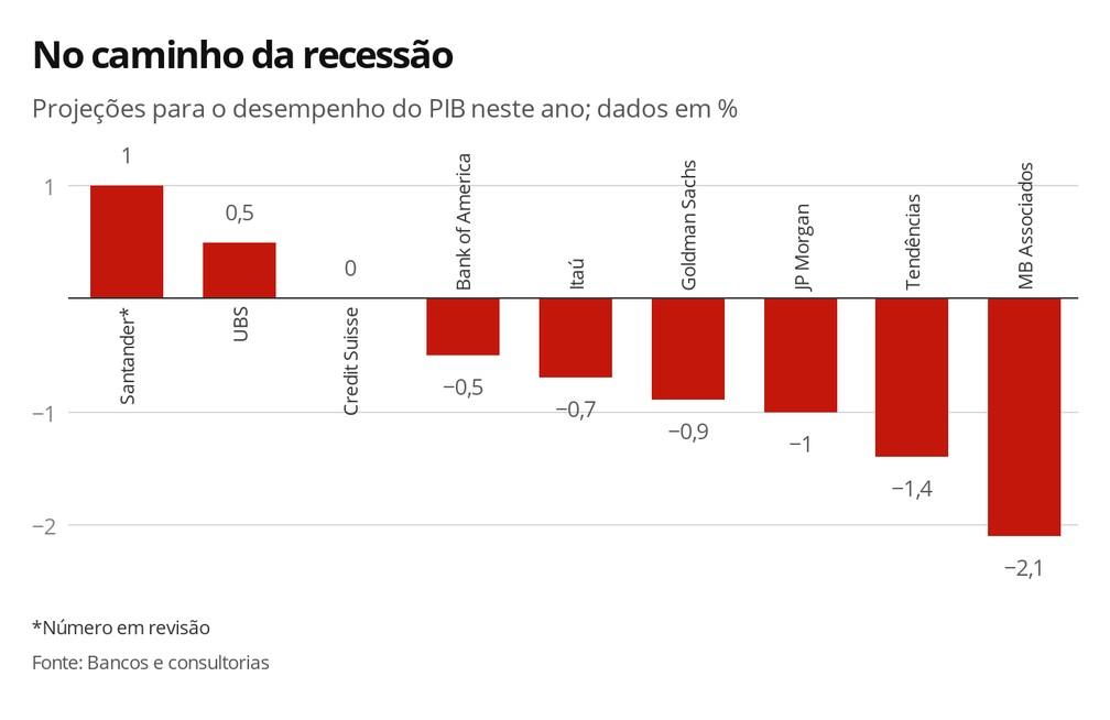No caminho da recessão — Foto: Economia G1