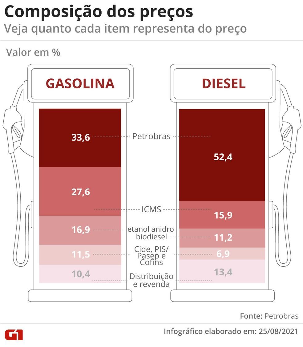 Composição dos preços do combustível — Foto: Economia G1