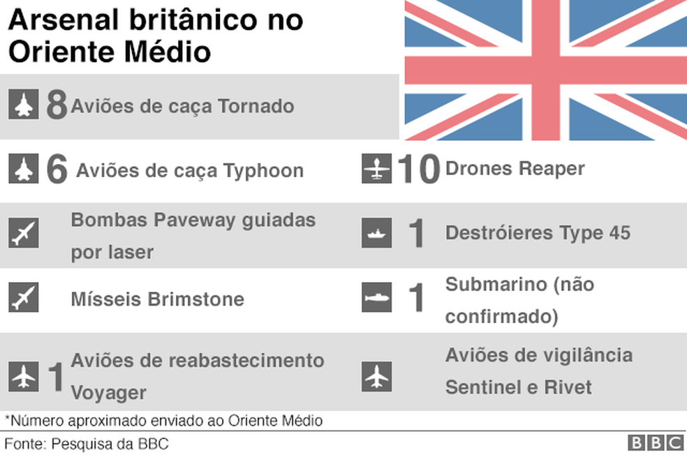 Arsenal britânico no Oriente Médio (Foto: BBC)