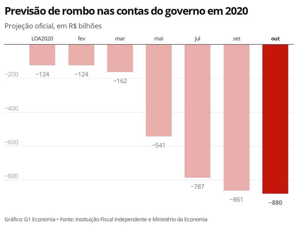 Previsão de rombo nas contas do governo em 2020 — Foto: Economia G1
