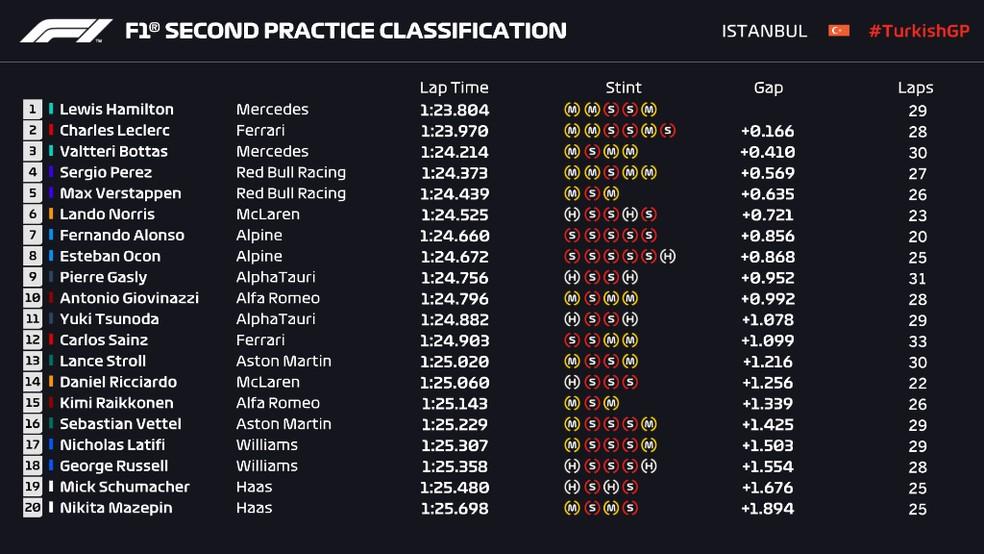 Resultado do segundo treino livre do GP da Turquia — Foto: Reprodução F1