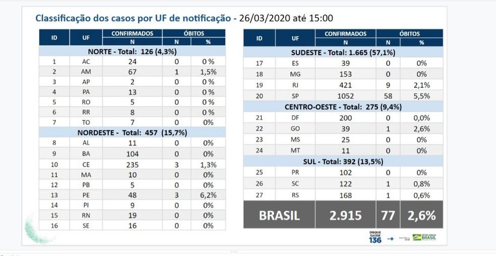 Casos de coronavírus no Brasil em 26/03 — Foto: Ministério da Saúde