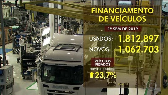 Venda de veículos financiados sobe 9% no semestre