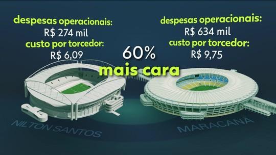 """Maracanã: os desafios de Fla e Flu diante da """"ação entre amigos"""" na prestação de serviços"""