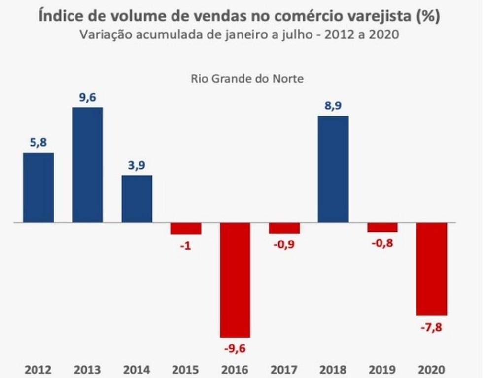RN registra queda no acumulado em 2020 — Foto: IBGE