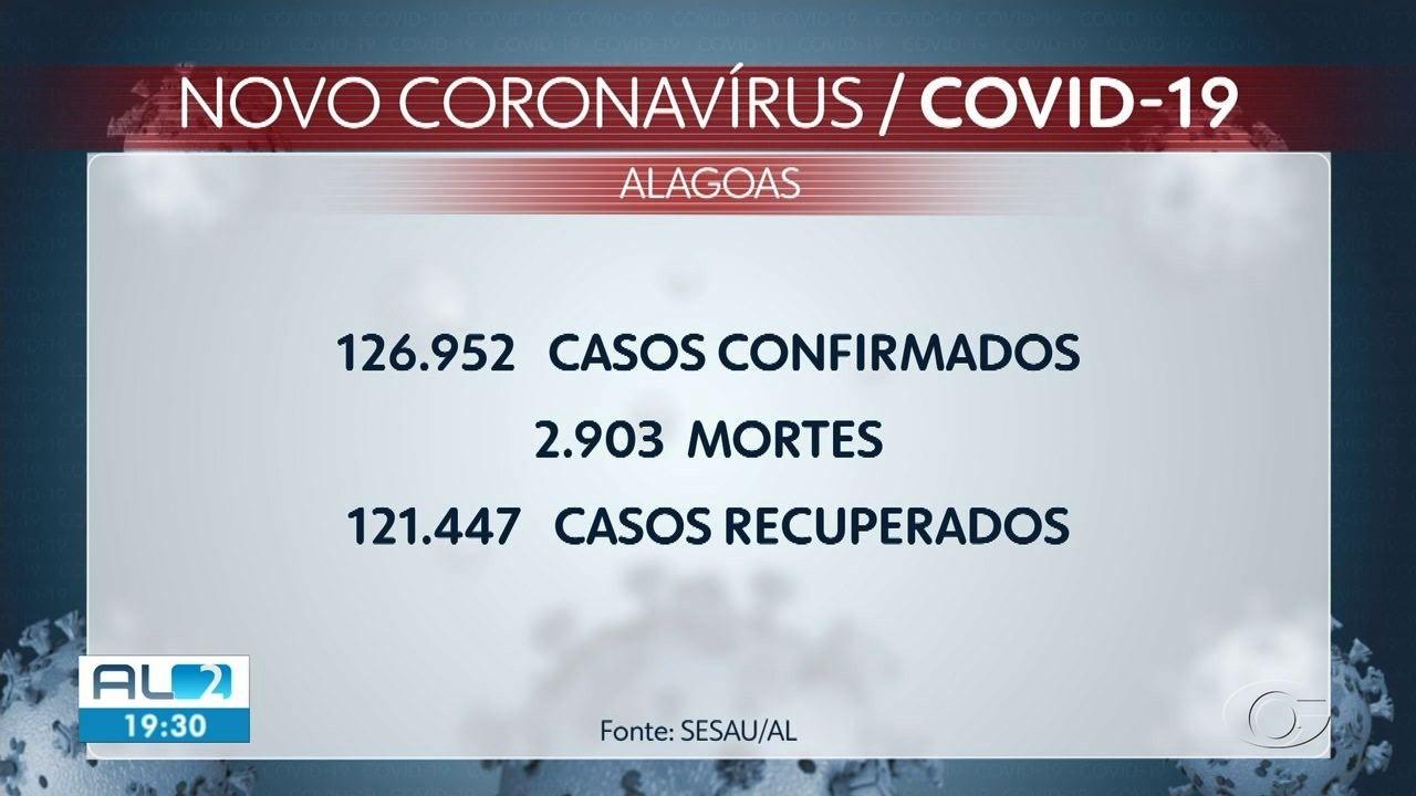 Alagoas registra 626 novos casos e mais 10 mortes por Covid-19