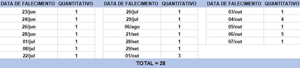 Tabela de óbitos na Bahia — Foto: Divulgação/Sesab