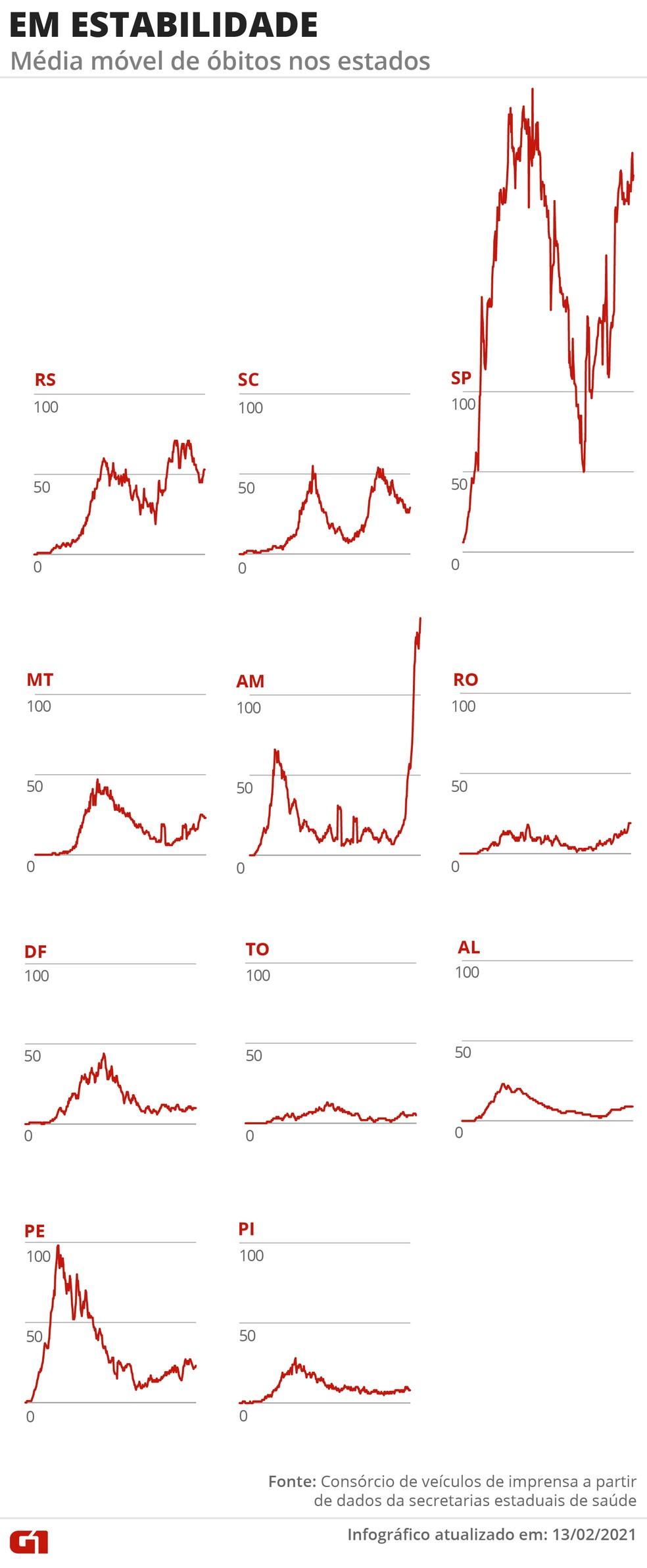 Estados em estabilidade: média móvel de óbitos — Foto: G1