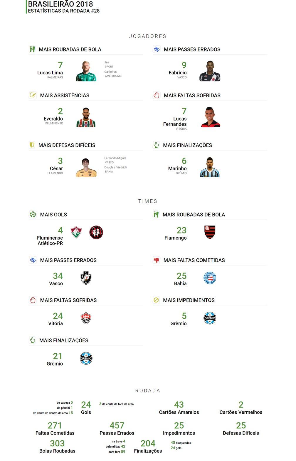 Números da 28ª rodada do Campeonato Brasileiro — Foto: Infoesporte
