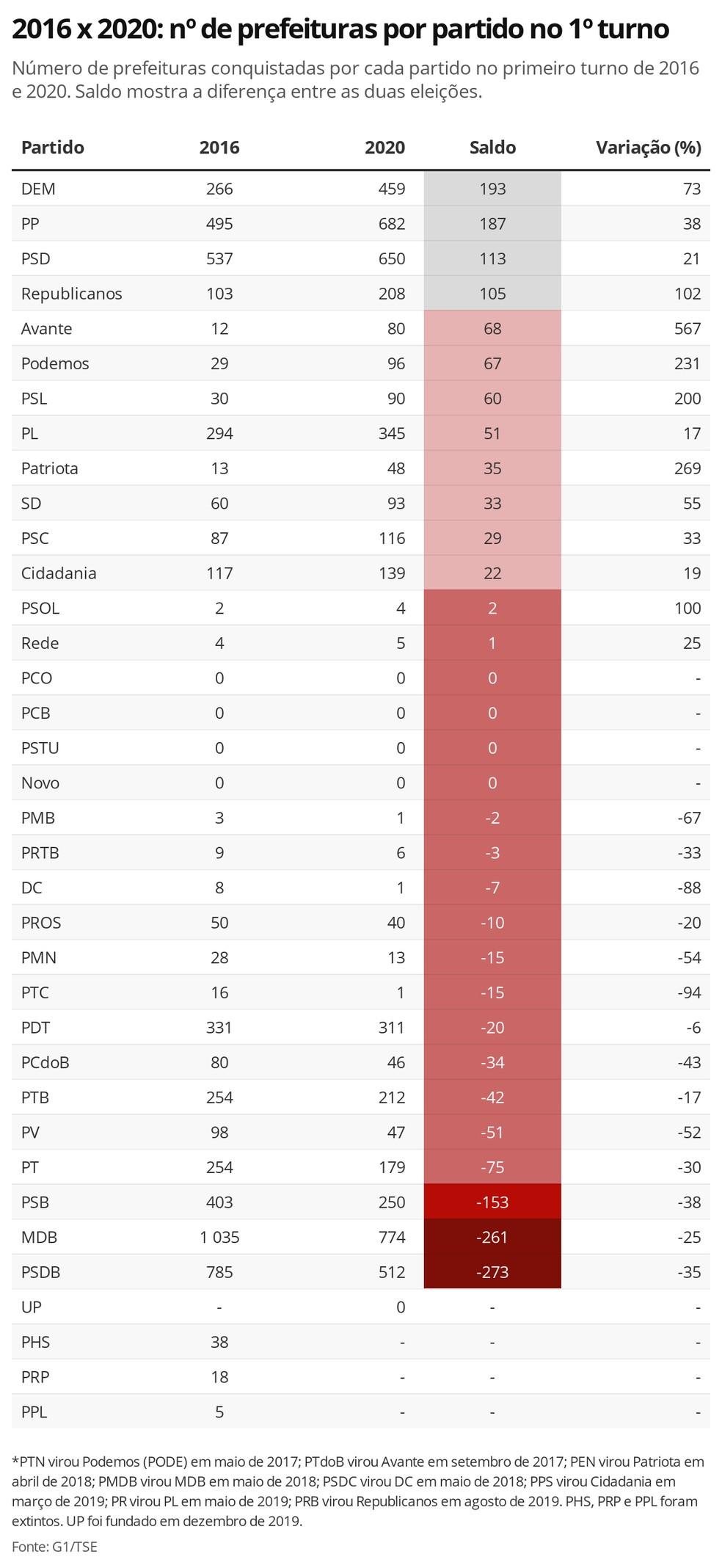 2016 x 2020: nº de prefeituras por partido no 1º turno — Foto: Datawrapper / Gabriela Caesar