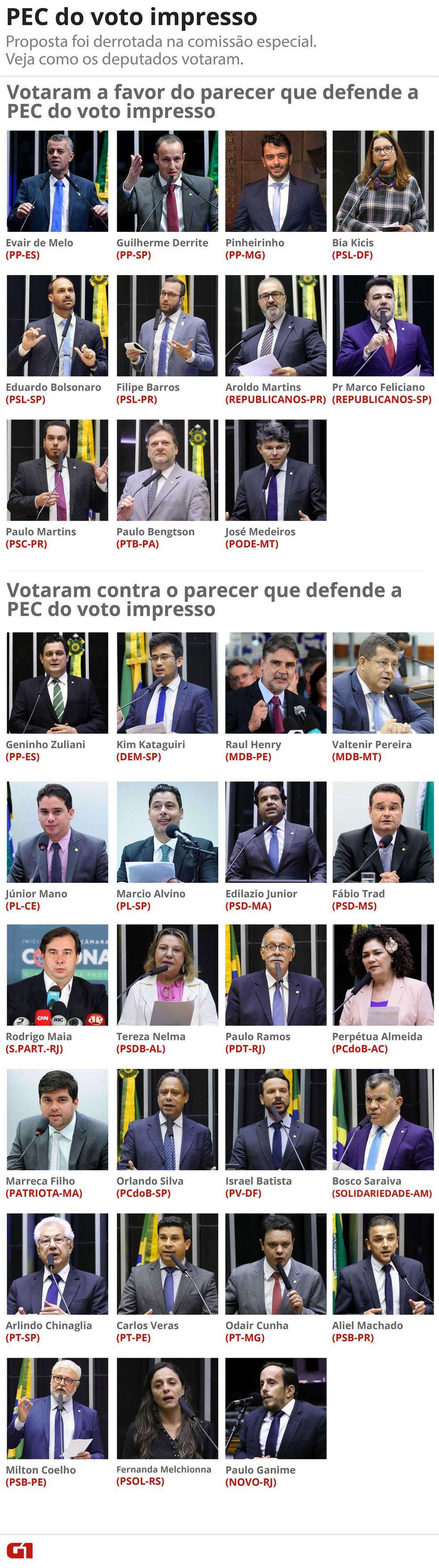 Veja como votou cada deputado na Comissão Especial da Câmara que rejeitou PEC do voto impresso. — Foto: Arte/G1